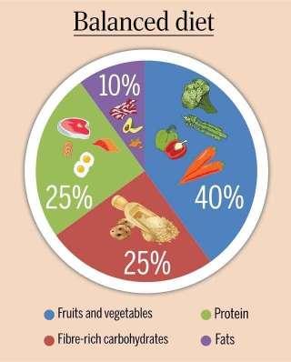 balanced-diet-chart-1545123580