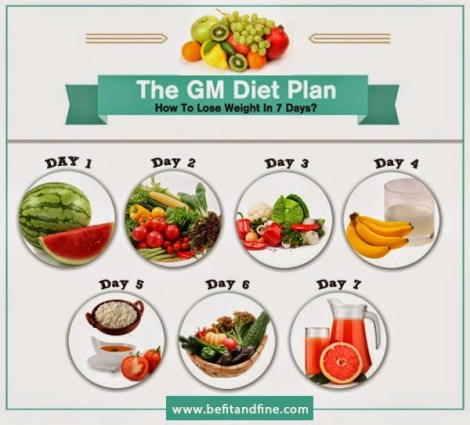 GM-Diet-Plan.jpg
