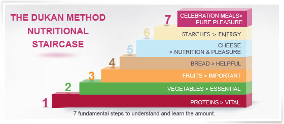 nutritionalstaircase