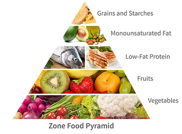 zone-food-pyramid