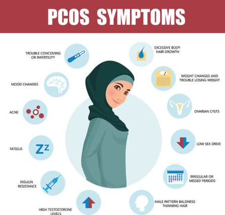 What-is-PCOS-770px--734x700